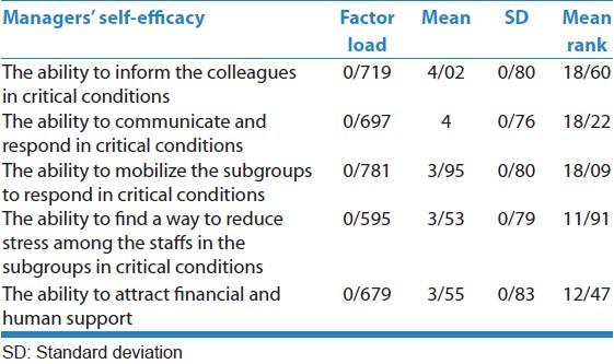 dissertation efficacy scale self Self-efficacy, stress, and academic success in college anna zajacova, scott m lynch, and thomas j espenshade†,.