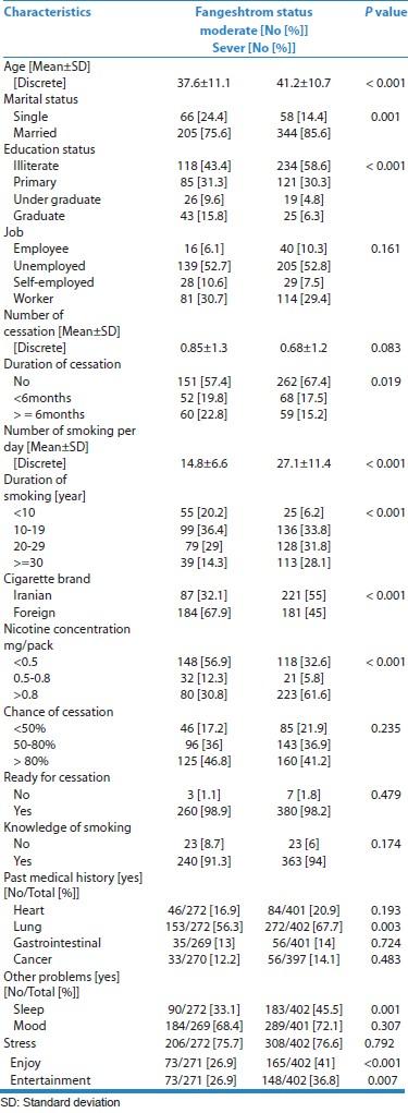 جدول 1: نتایج خلاصه از رابطه بین وضعیت تعدیل نشده Fangeshtrom و برخی از ویژگی های در جمعیت مورد مطالعه