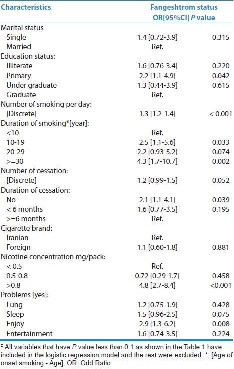 جدول 2: اثر جمعیتی و برخی از ویژگی های دیگر در وضعیت Fangeshtrom در شرکت کنندگان سیگار کشیدن با استفاده از مدل رگرسیون لجستیک ‡