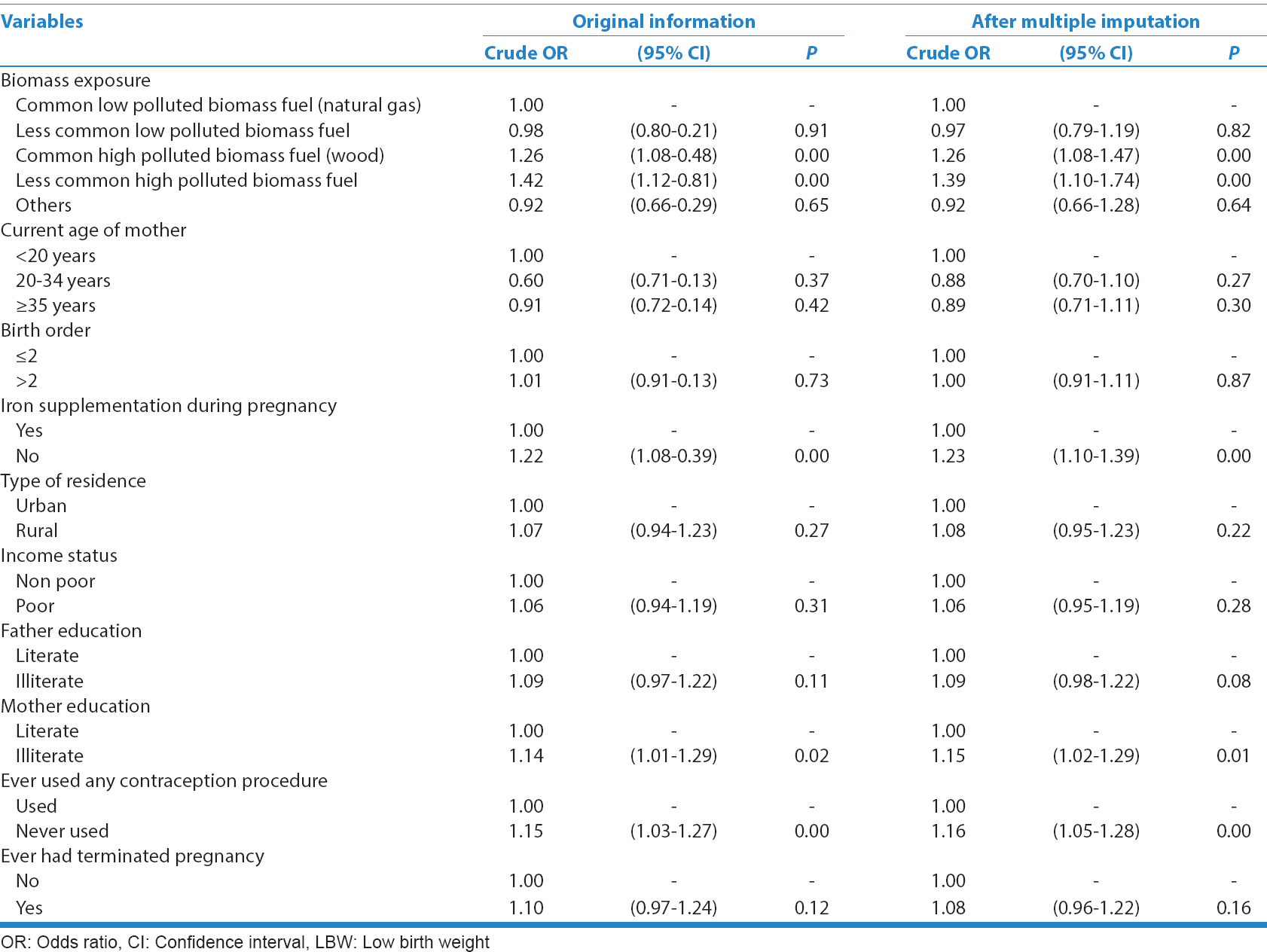Table  2: The relationship between exposure to biomass fuel and LBW: A  univariate analysis