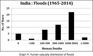 hazards of india