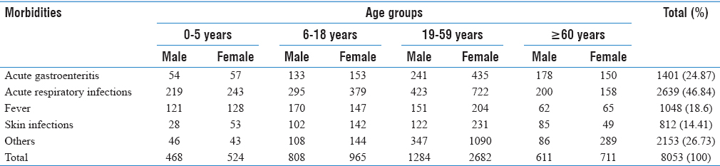 Table 1: Age- and gender-wise distribution of morbidities