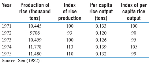 Table 1: Rice output of Bangladesh, 1971-1975