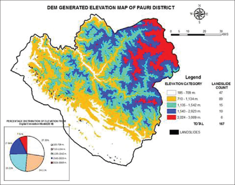 Figure 4: Elevation map based on DEM of Pauri district