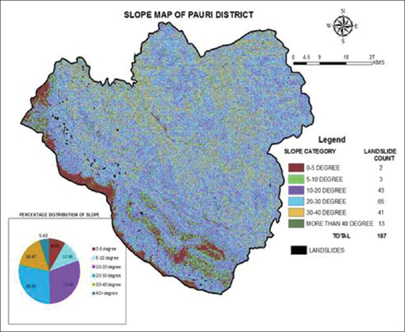 Figure 5: Slope map based on Dem of Pauri district