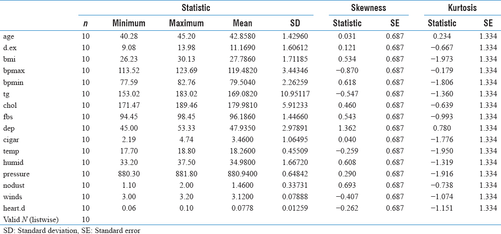Table 1: Descriptive statistics