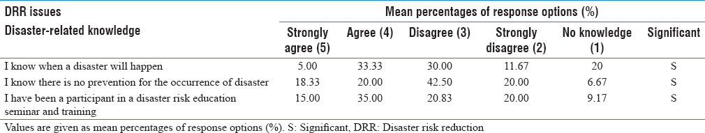Table 2: Mean percentages of each response option on disaster-related knowledge