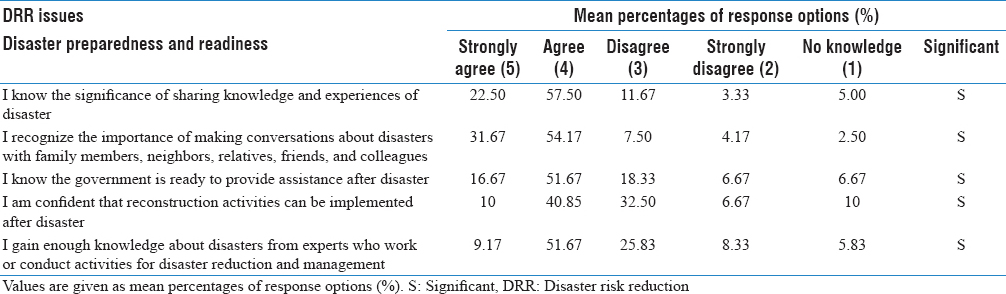 Table 3: Mean percentages of each response option on disaster preparedness and readiness